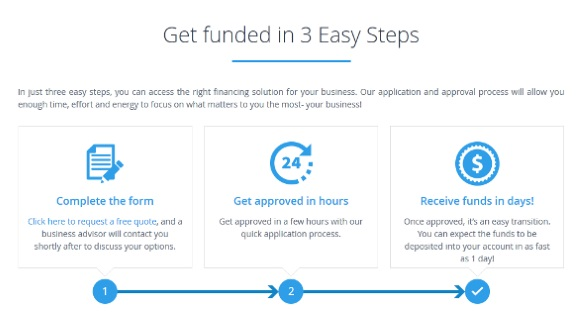 Three steps to getting a loan from RapidAdvance