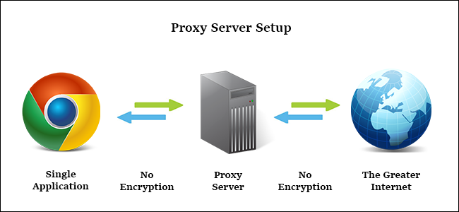 How a proxy server works