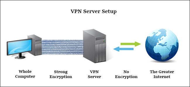 How a virtual private network works