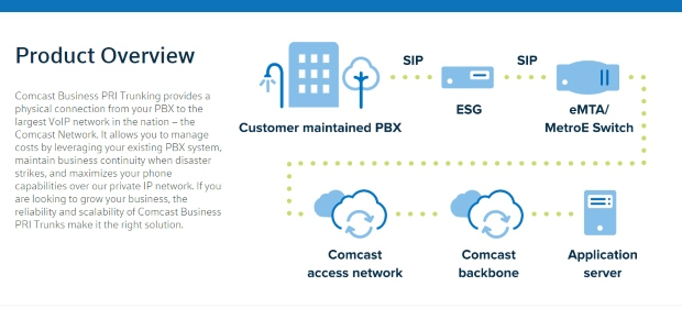 Comcast PBX trunking
