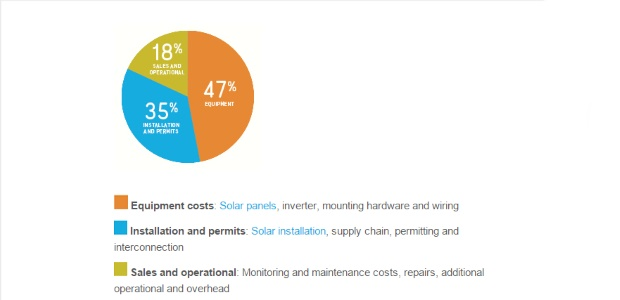Sunrun Review - Solar Panels Review | Sunrun