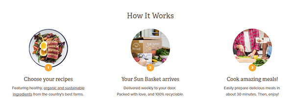Sun Basket: How It Works