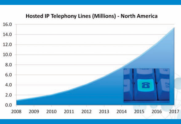 Data of hosted IP phones in North America