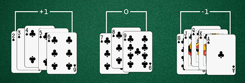 Blackjack card counting system