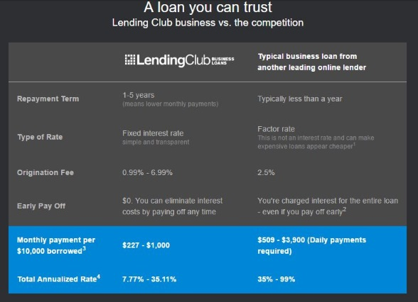 How Lending Club Fares Against its Competitors