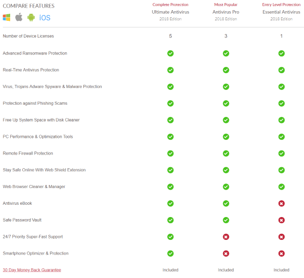 TotalAV Antivirus Review 2019: Rating, Price & Features