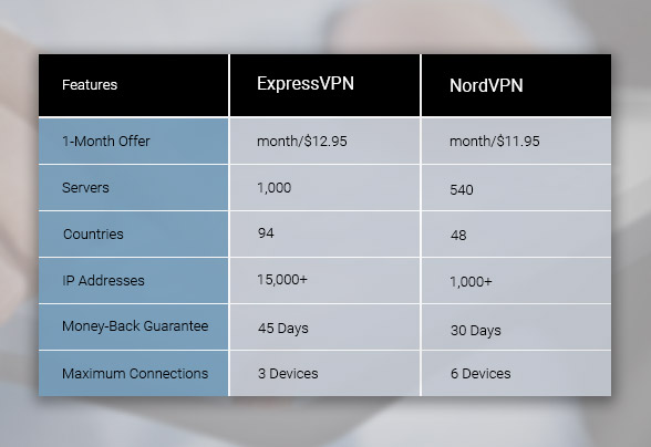 ExpressVPN and NordVPN each have unique features