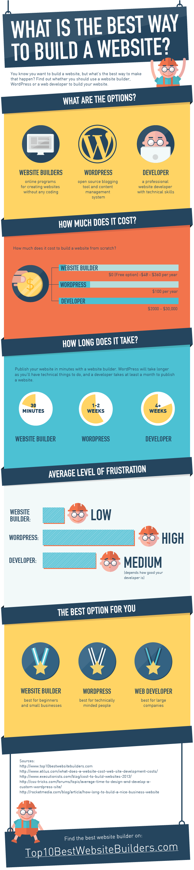 best way to build a website infographic