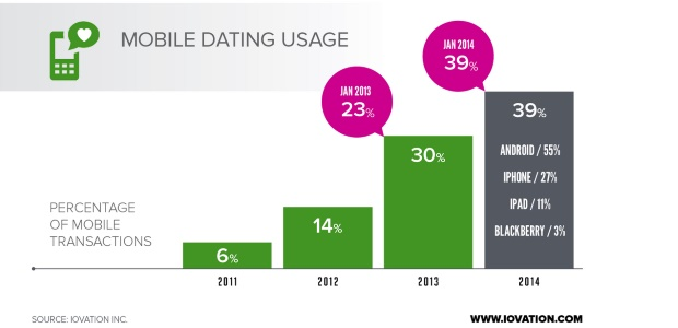 mobile dating stats graph