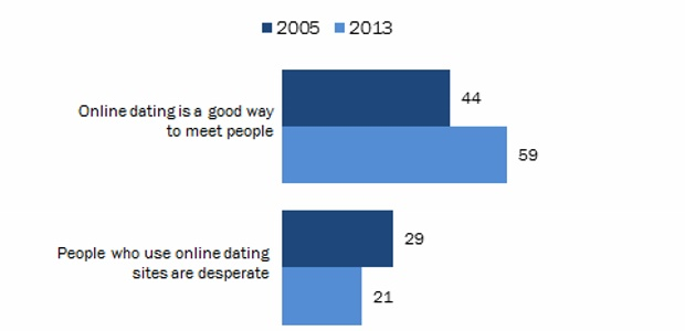 graph of attitudes to mobile dating