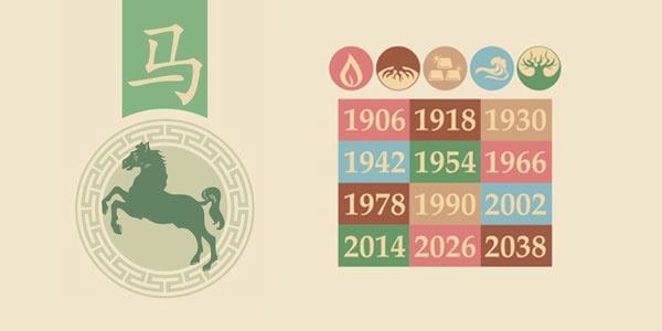 Astrological signs compatible with Horse