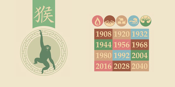 Lesbian Chinese astrology for Monkey